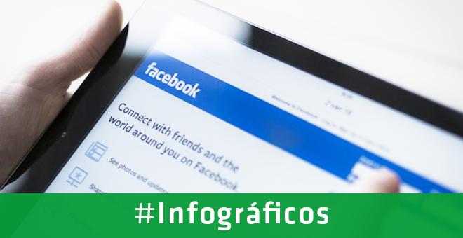 Infográfico: principais formatos de anúncios de Facebook Ads e dicas