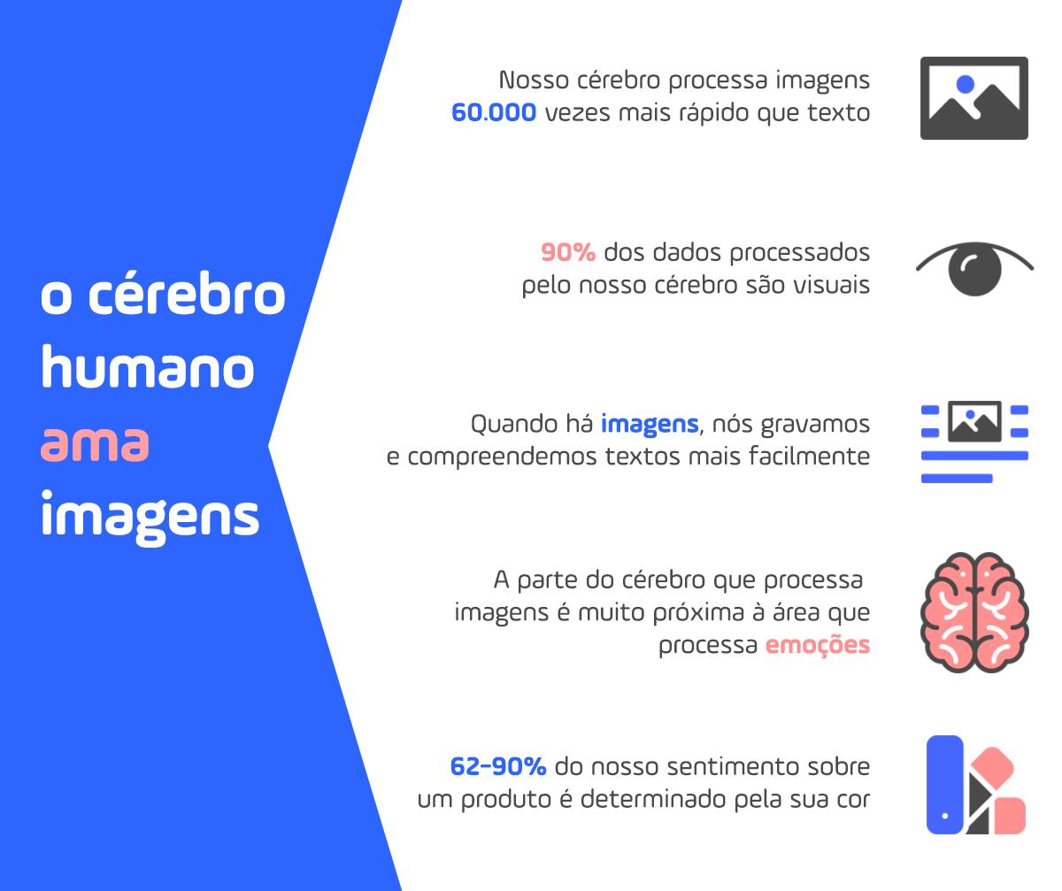 o cérebro humano ama imagens e processa mais rápido do que textos