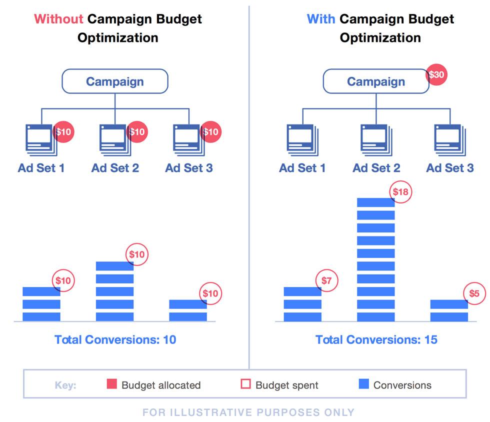 Como o Facebook otimiza o orçamento da campanha