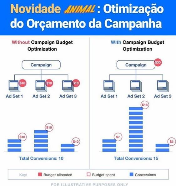 Facebook anuncia otimização do orçamento da campanha