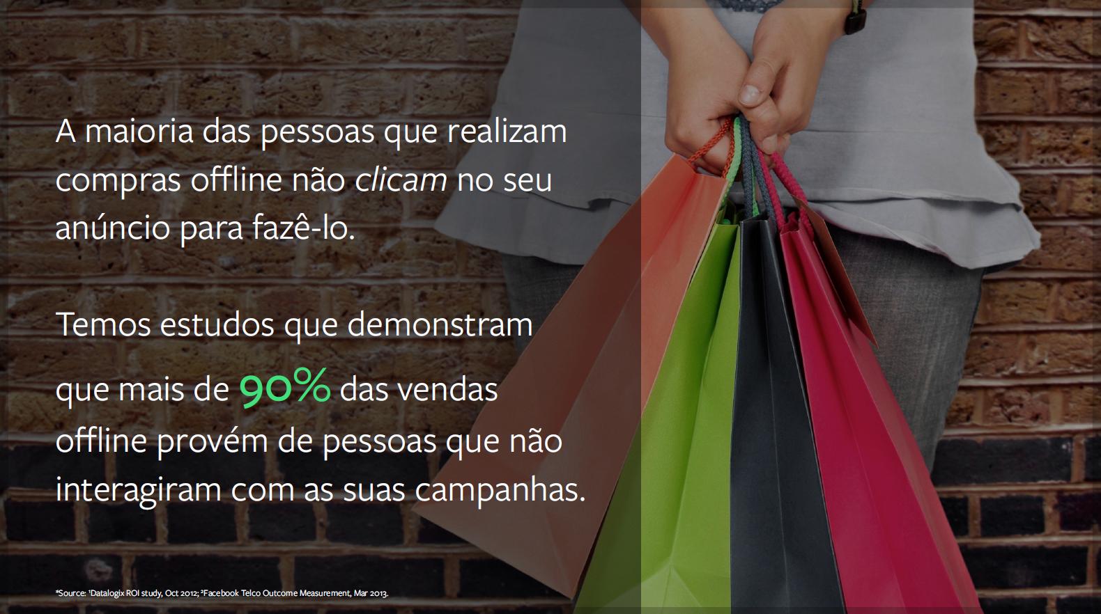 Segundo Datalogix, 90% das vendas offline probé de pessoas que não interagiram com suas campanhas