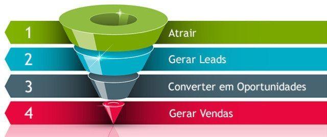 Funil de Vendas - Atrair, Gerar Leads, Converter em Oportunidades, Gerar Vendas